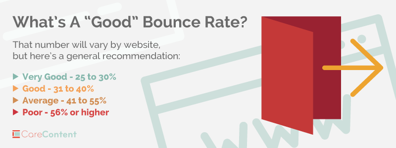 web design, graphic showing website bounce rates ranging from very good to poor, with very good in the range of 25 to 30 percent